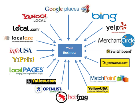 Should your business be listed on web directories?